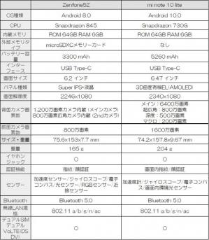 Zen5mi10